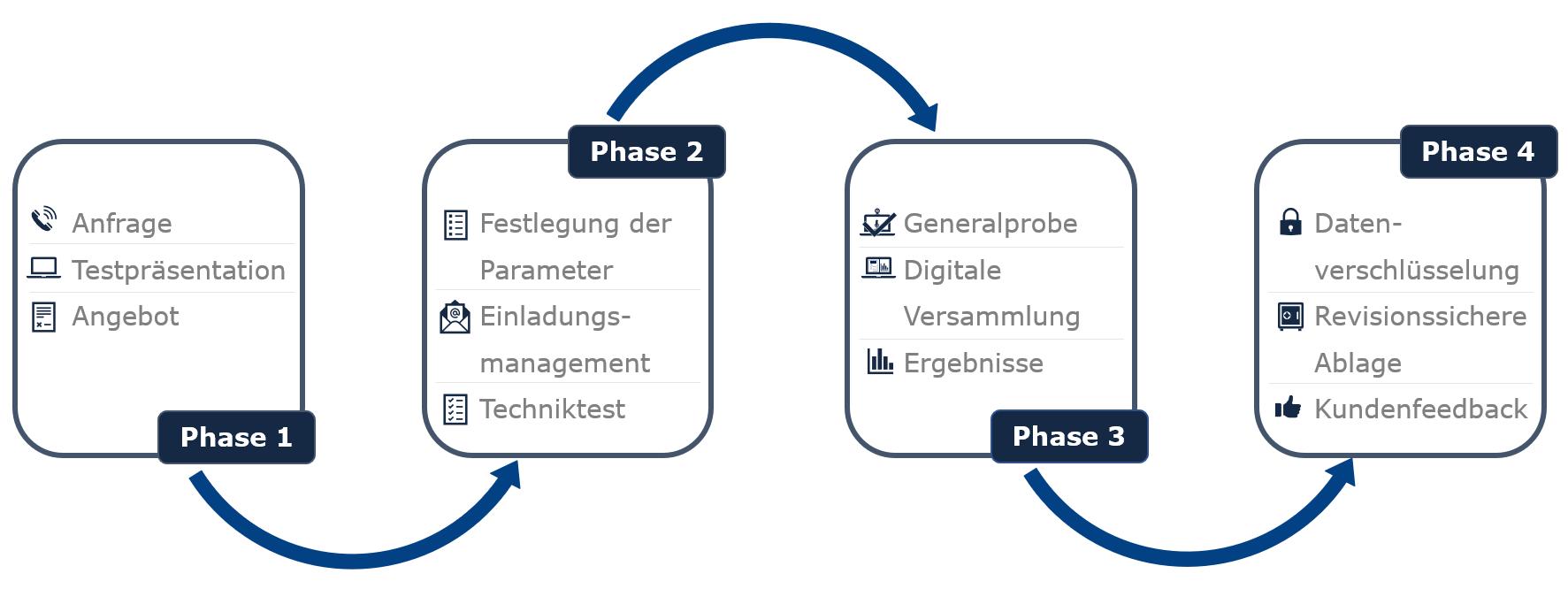 Ablauf einer digitalen Versammlung in vier Phasen
